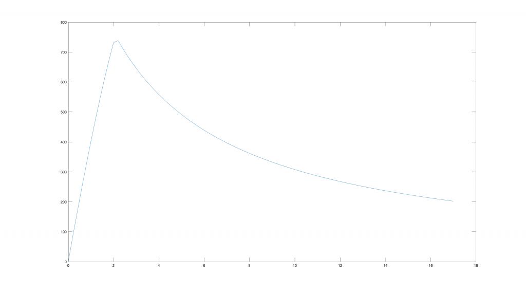 Stinger speed profile